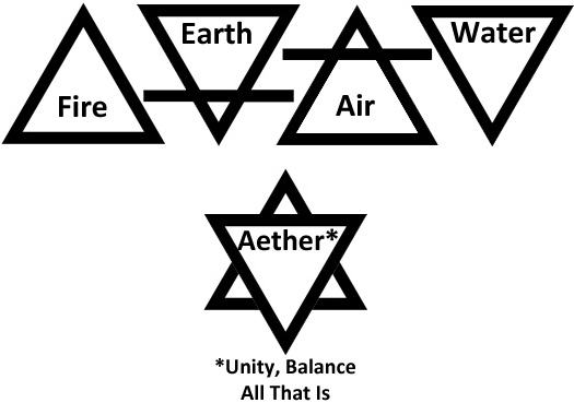 AristotelianElementSymbols.jpg