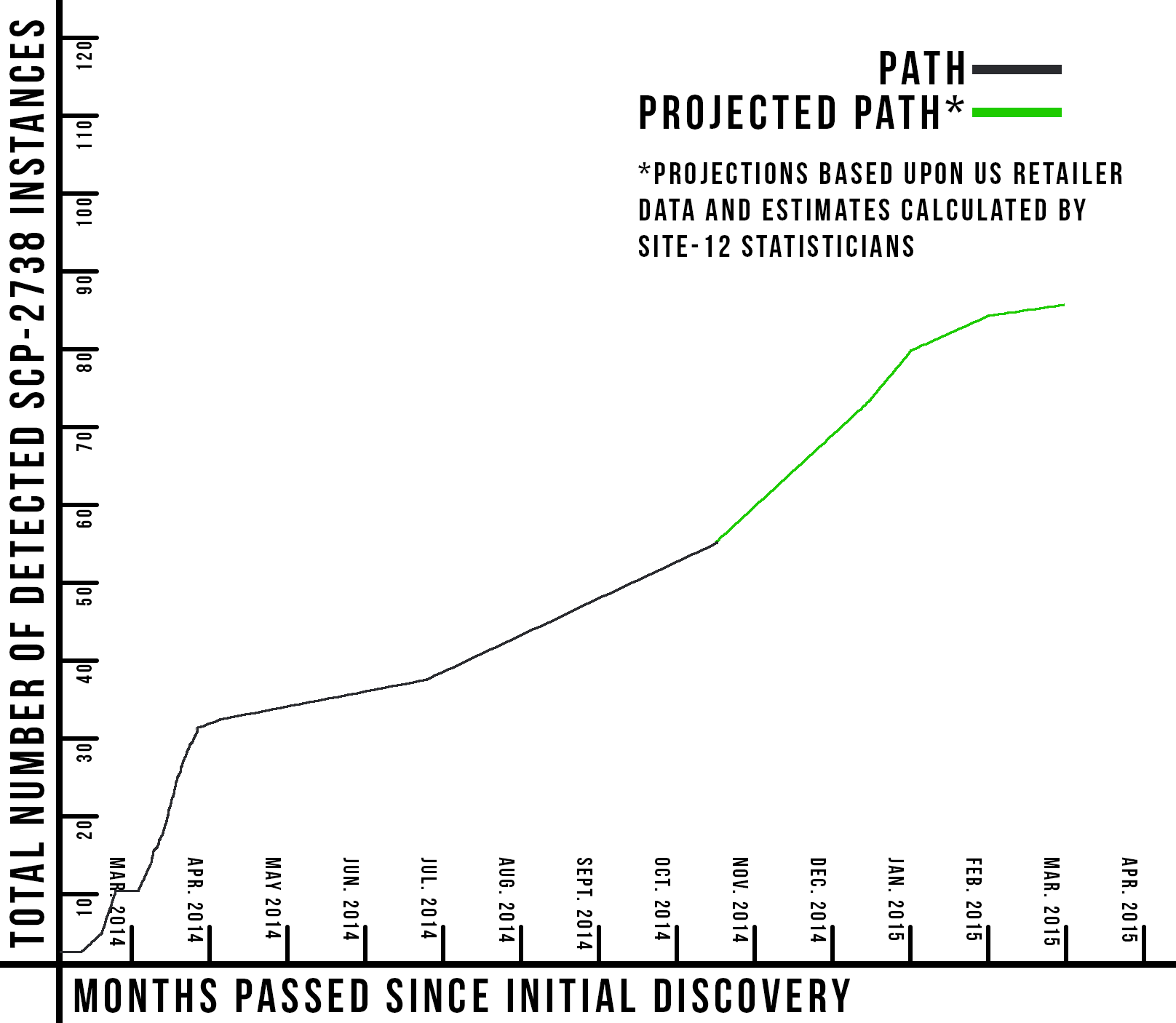 Projected pattern of SCP-2738 growth. Click to enlarge.