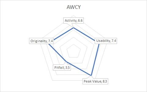 AWCYGraph
