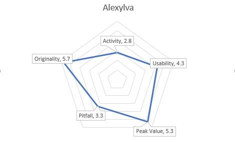 AlexylvaGraph