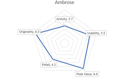 AmbroseGraph