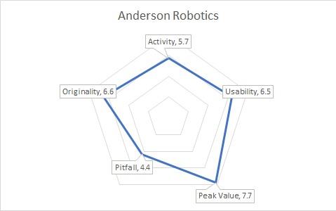 AndersonGraph