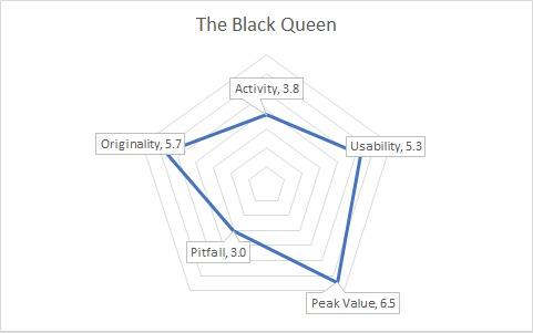 BlackQueenGraph