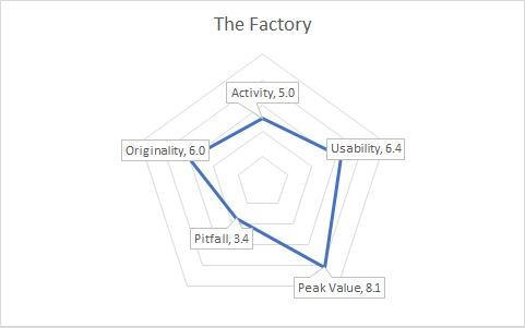 FactoryGraph