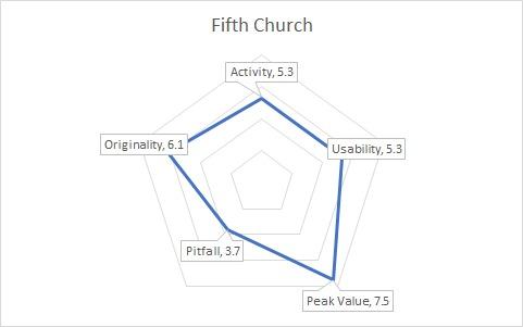 FifthistGraph