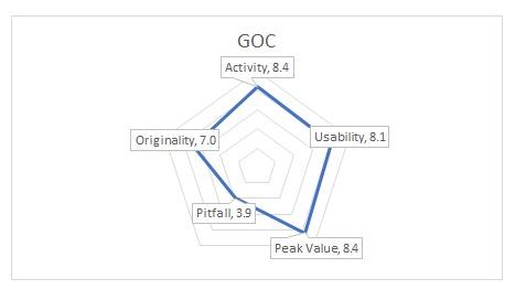 GOCGraph