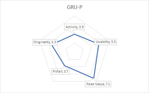 GRUPGraph