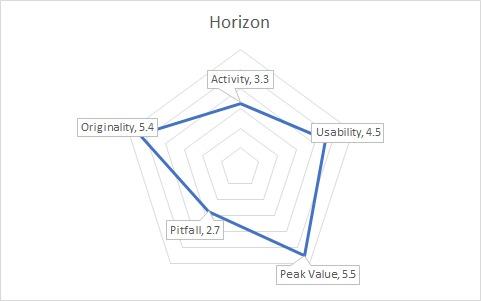 HorizonGraph