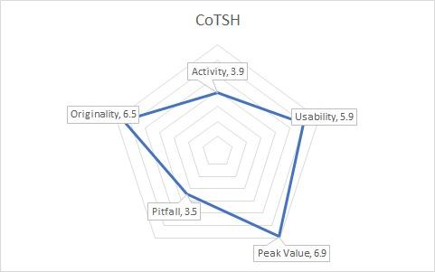 HylothGraph