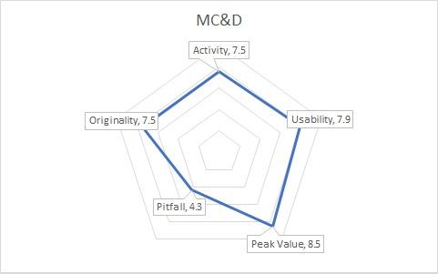 MC&DGraph