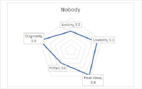 NobodyGraph