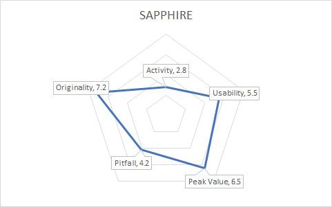 SapGraph