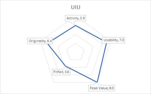 UnusualGraph