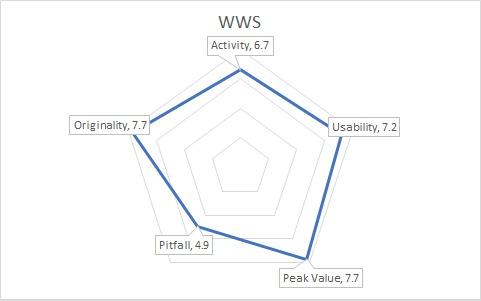 WilsonGraph