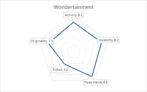 WondertainmentGraph
