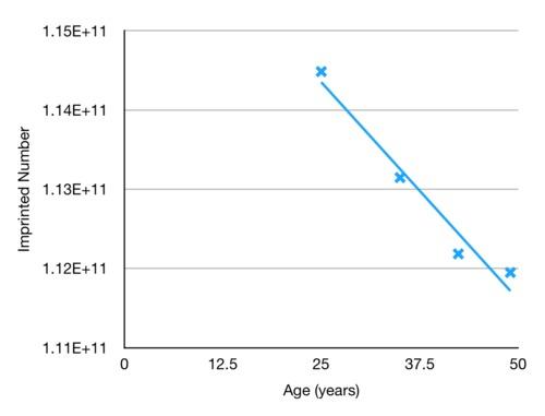 age-vs-imprinted