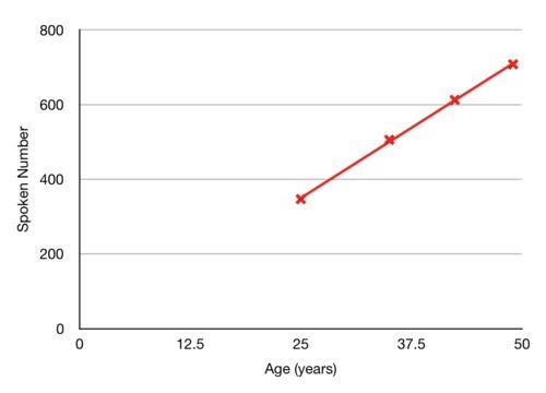 age-vs-spoken